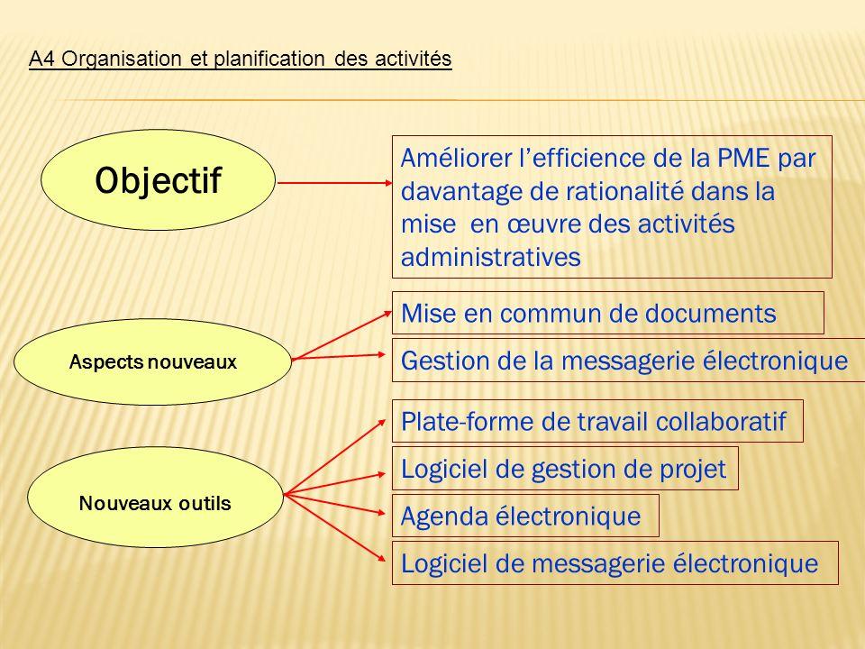 A4 Organisation et planification des activités Aspects nouveaux Objectif Nouveaux outils Mise en commun de documents Améliorer lefficience de la PME p