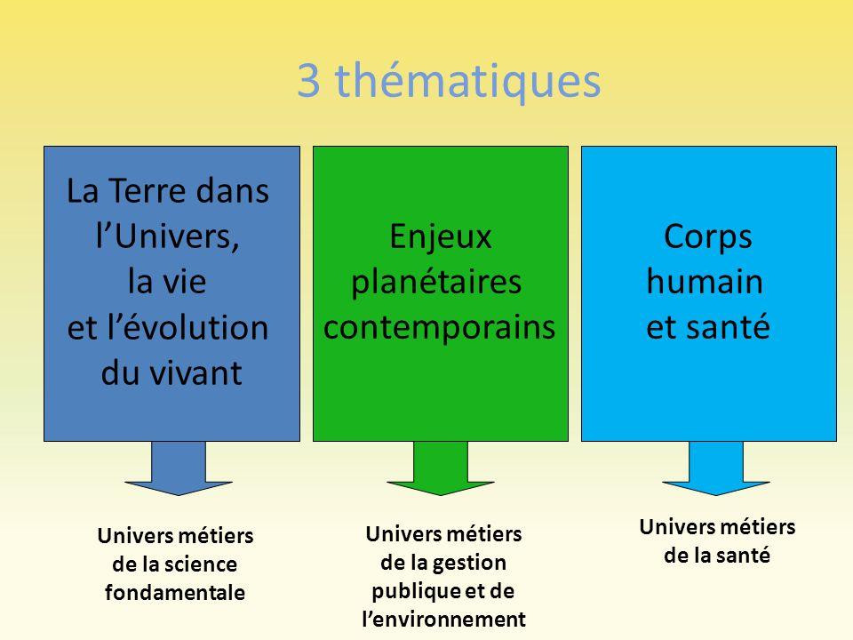 3 thématiques La Terre dans lUnivers, la vie et lévolution du vivant Enjeux planétaires contemporains Corps humain et santé Univers métiers de la scie