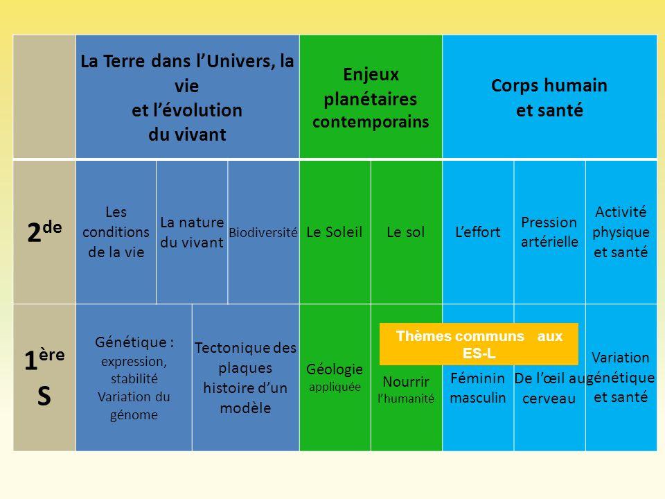 La Terre dans lUnivers, la vie et lévolution du vivant Enjeux planétaires contemporains Corps humain et santé 2 de Les conditions de la vie La nature