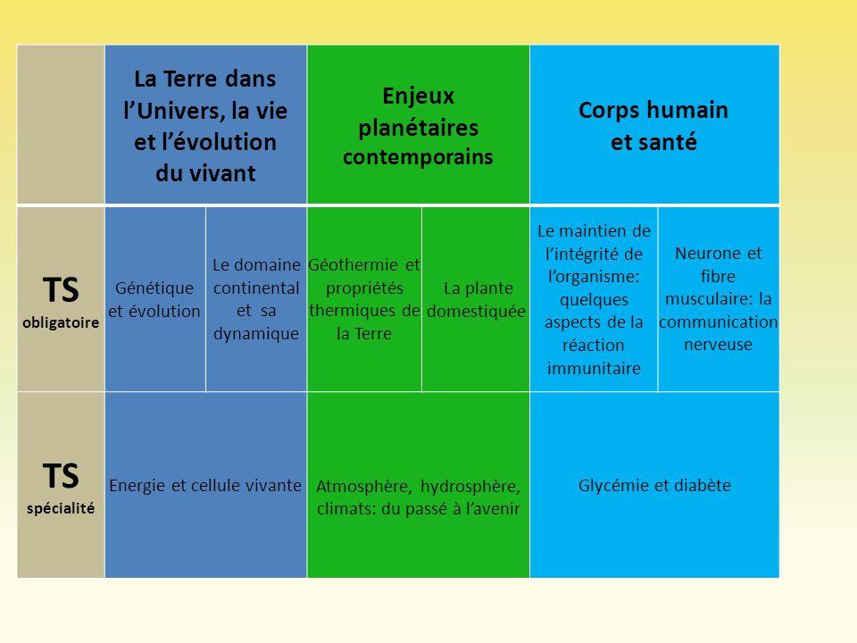 Le programme de T S 1 - La Terre dans lUnivers, la vie et lévolution du vivant A – Génétique et évolution ( 10 sem) B – Le domaine continental et sa dynamique ( 5 sem) 1 - La Terre dans lUnivers, la vie et lévolution du vivant A – Génétique et évolution ( 10 sem) B – Le domaine continental et sa dynamique ( 5 sem) 2 - Enjeux planétaires contemporains A – Géothermie et propriétés thermiques de la Terre ( 2,5 sem) B – La plante domestiquée (2,5 sem) 2 - Enjeux planétaires contemporains A – Géothermie et propriétés thermiques de la Terre ( 2,5 sem) B – La plante domestiquée (2,5 sem) 3 – Corps humain et santé A –Le maintien de lintégrité de lorganisme: quelques aspects de la réaction immunitaire (5 à 6 sem) B – Neurone et fibre musculaire: la communication nerveuse ( 4 à 5 sem) 3 – Corps humain et santé A –Le maintien de lintégrité de lorganisme: quelques aspects de la réaction immunitaire (5 à 6 sem) B – Neurone et fibre musculaire: la communication nerveuse ( 4 à 5 sem) 50% 17 % 33 % 15 sem.