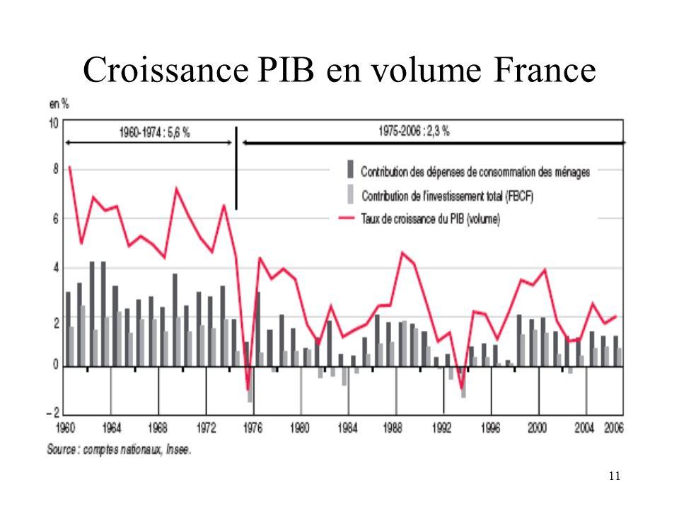 11 Croissance PIB en volume France