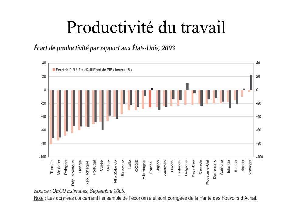 12 Productivité du travail
