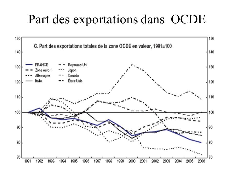 14 Part des exportations dans OCDE