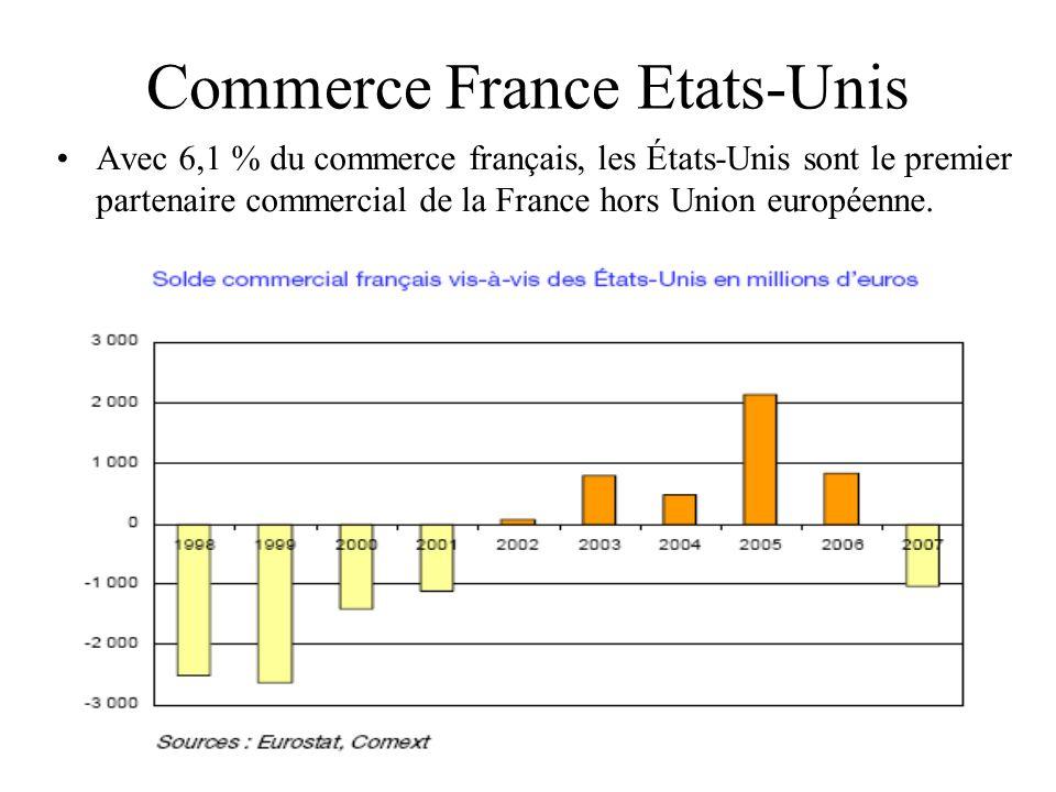 17 Commerce France Etats-Unis Avec 6,1 % du commerce français, les États-Unis sont le premier partenaire commercial de la France hors Union européenne