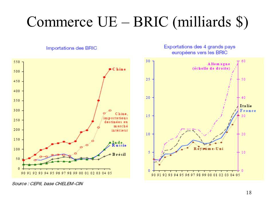 18 Commerce UE – BRIC (milliards $)
