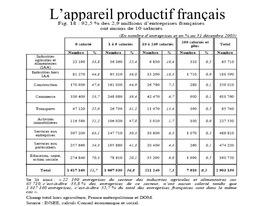 19 Lappareil productif français