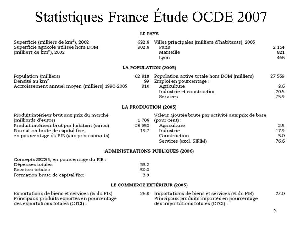 3 Lanalyse de lOCDE Si depuis le ralentissement de 2001-03 la croissance économique en France a évolué comme dans lensemble de la zone euro, elle souffre dune faible compétitivité.