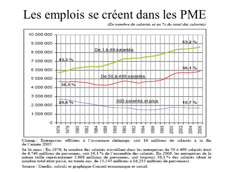 20 Les emplois se créent dans les PME