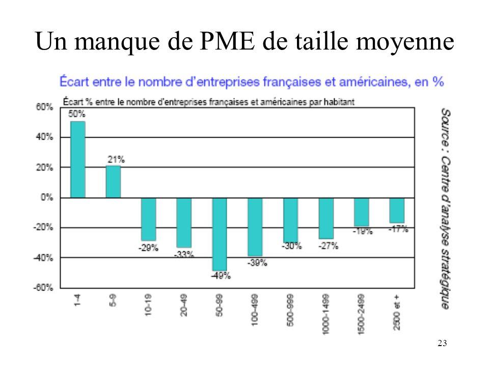 23 Un manque de PME de taille moyenne