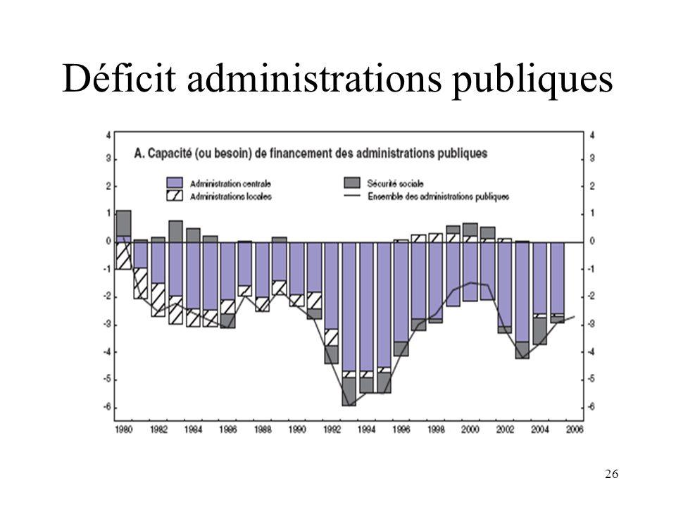 26 Déficit administrations publiques