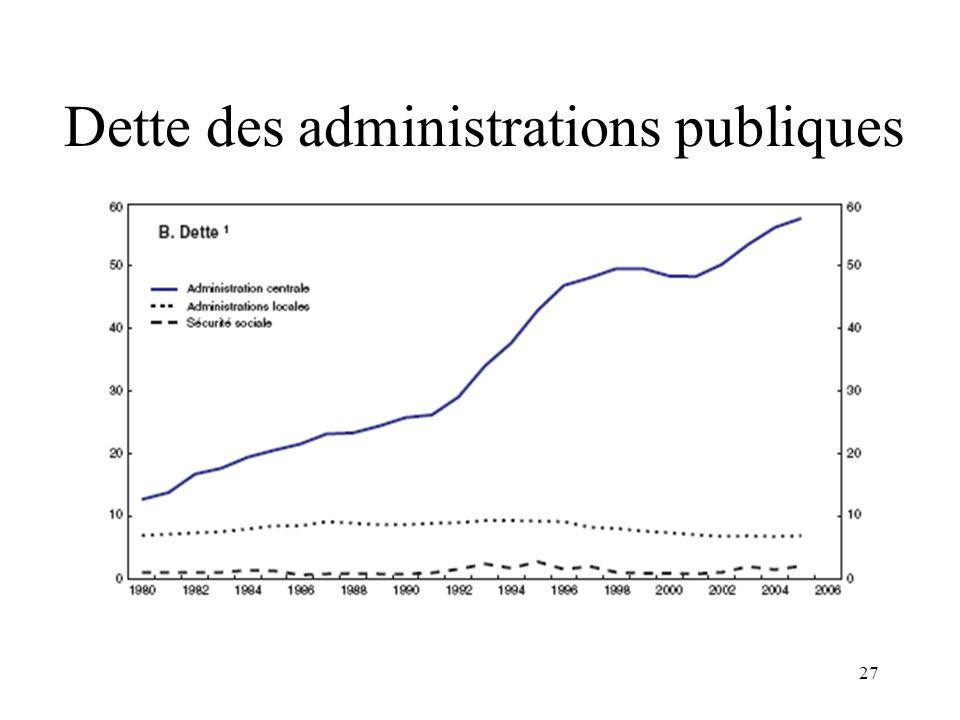 27 Dette des administrations publiques