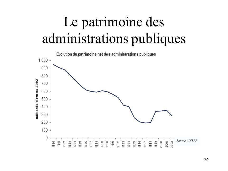 29 Le patrimoine des administrations publiques