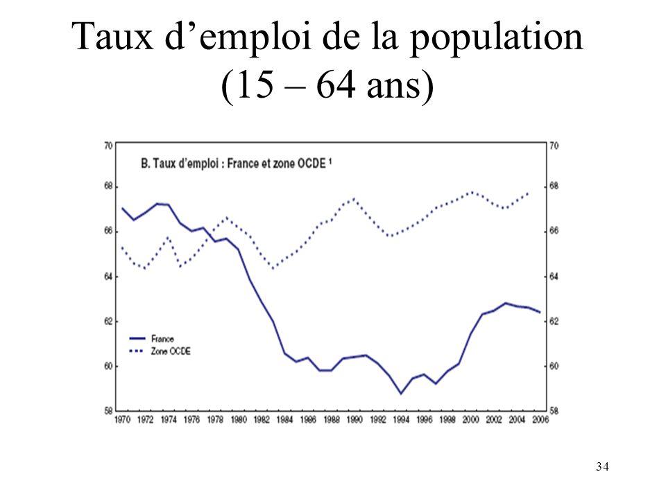 34 Taux demploi de la population (15 – 64 ans)
