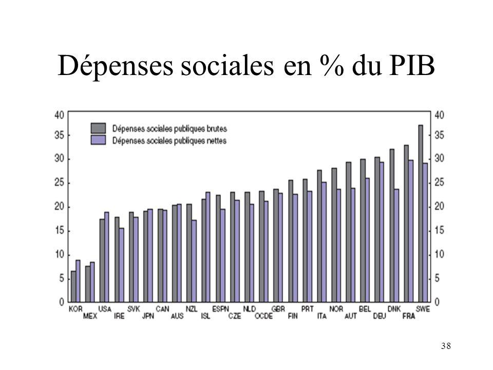 38 Dépenses sociales en % du PIB