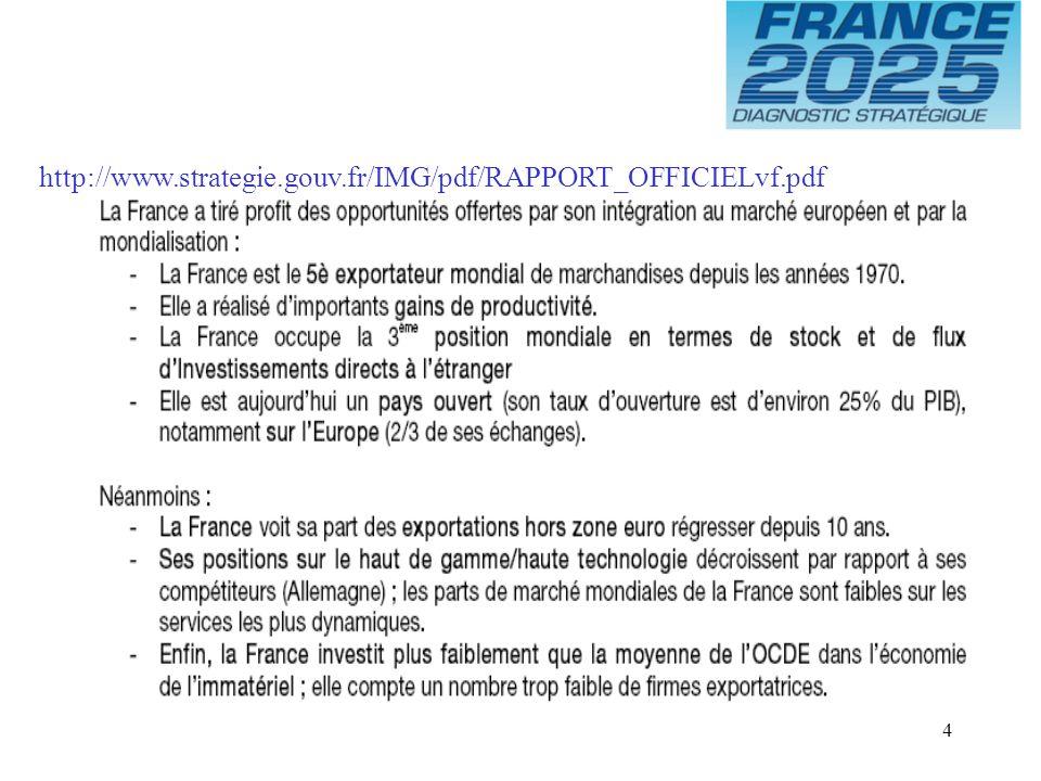 15 Balance commerciale de la France