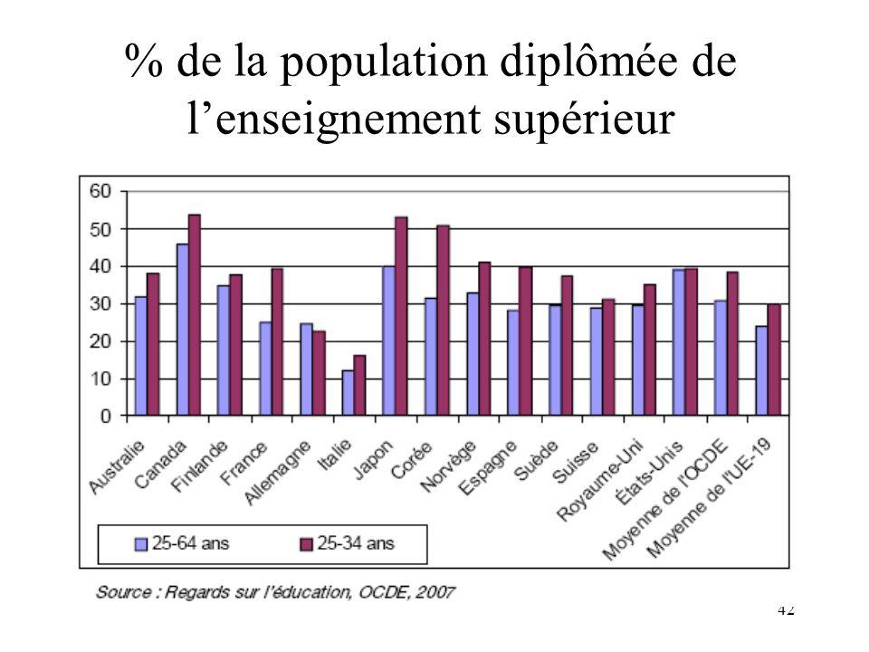 42 % de la population diplômée de lenseignement supérieur