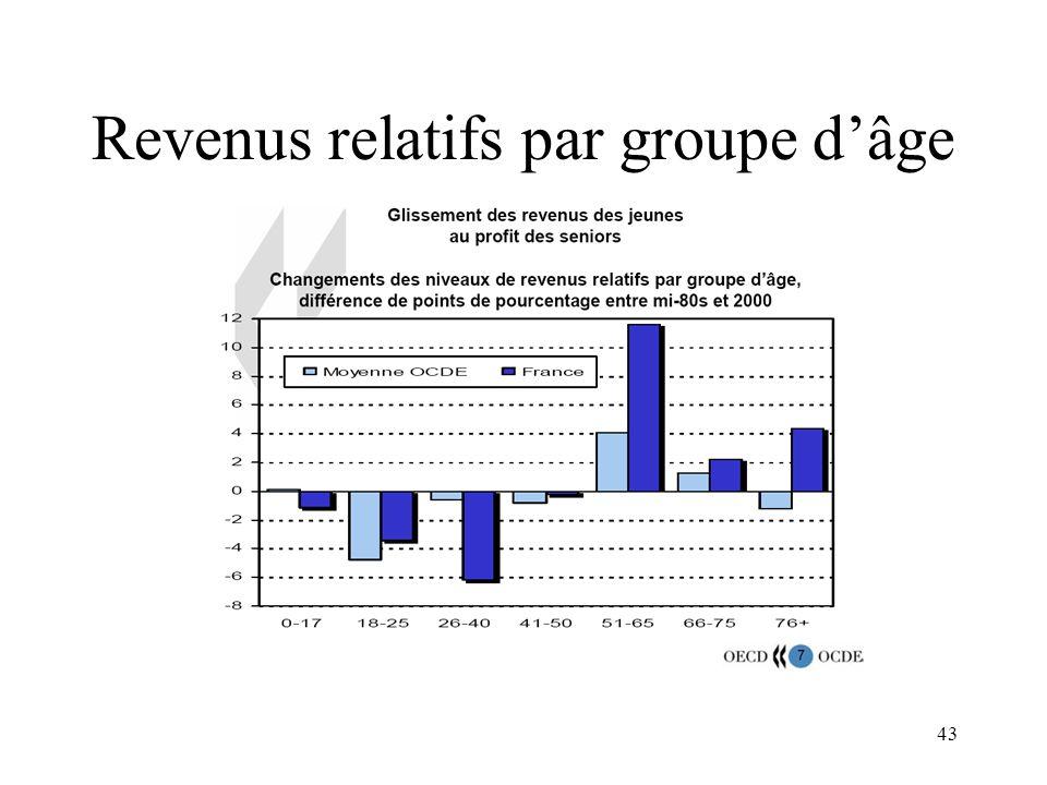 43 Revenus relatifs par groupe dâge