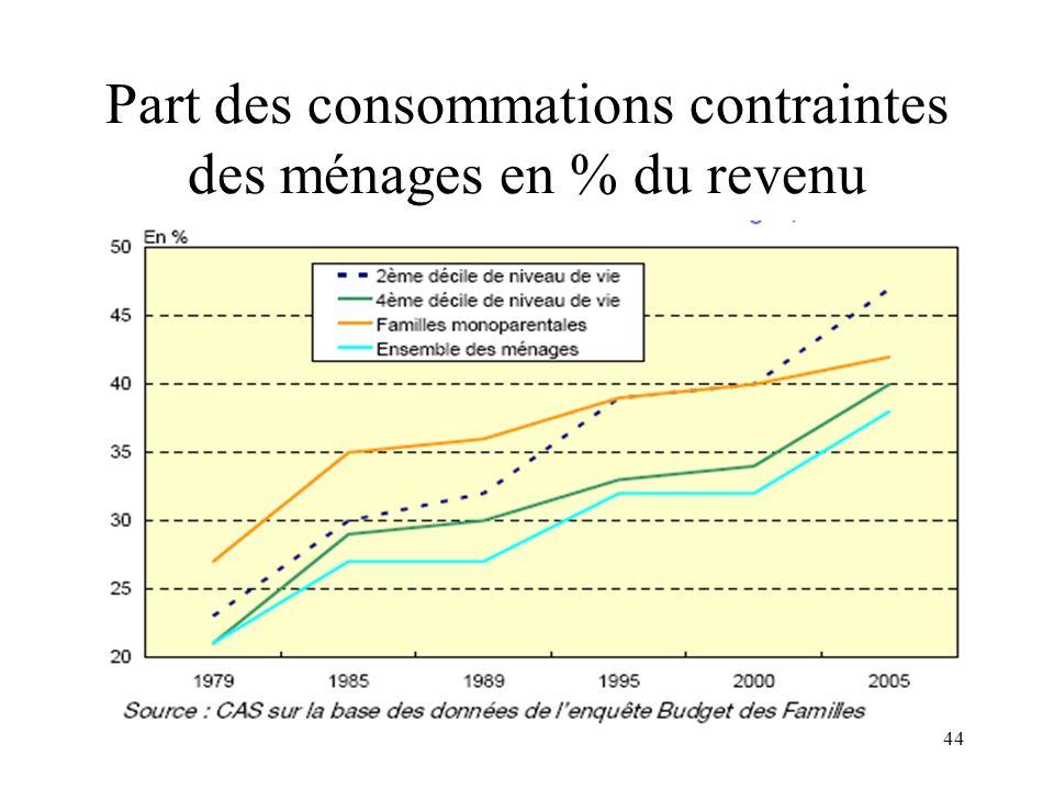 44 Part des consommations contraintes des ménages en % du revenu