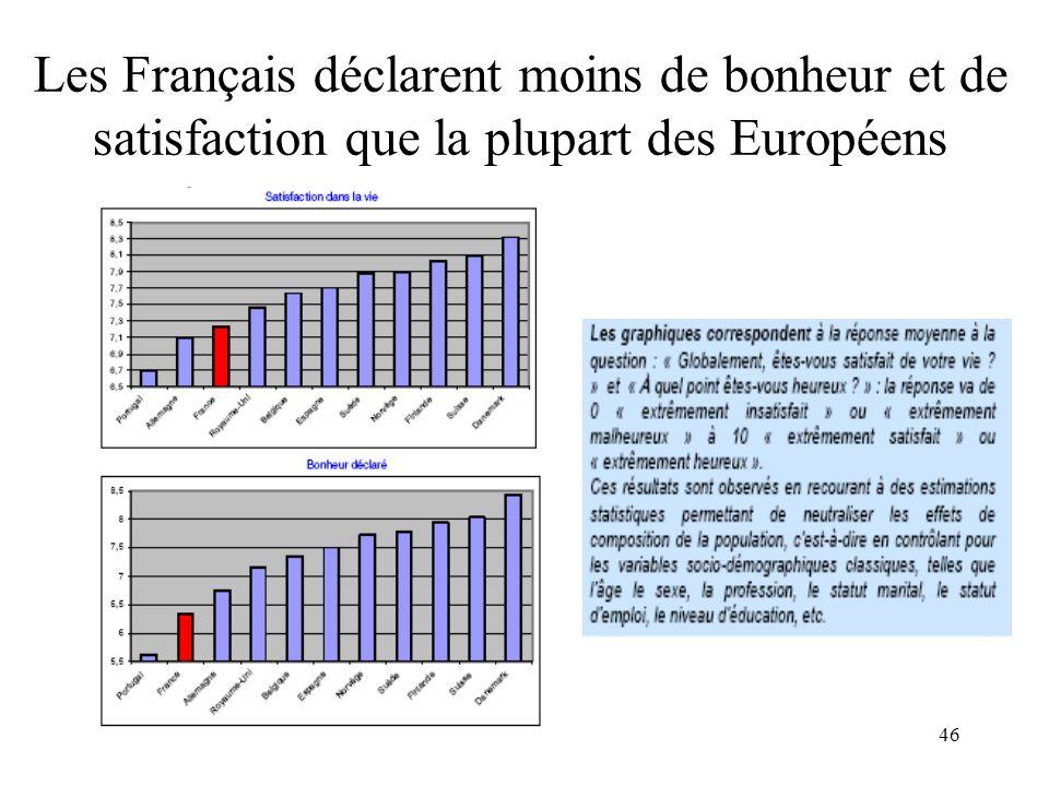 46 Les Français déclarent moins de bonheur et de satisfaction que la plupart des Européens