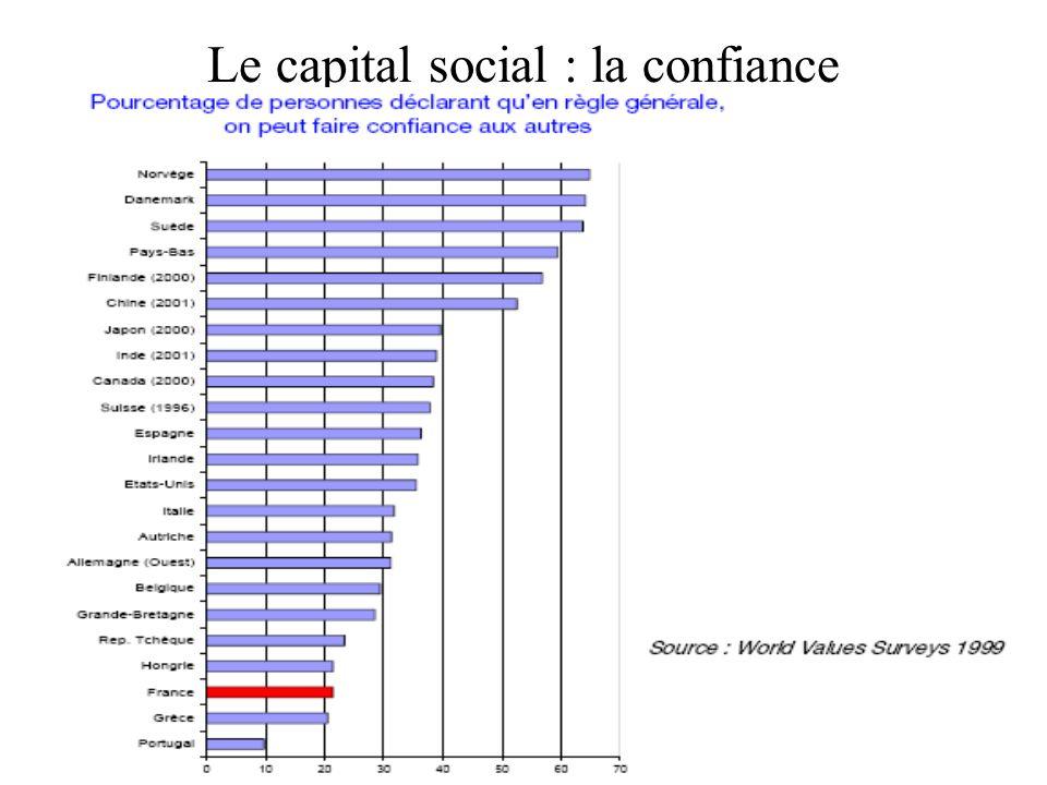 47 Le capital social : la confiance