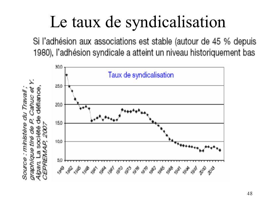 48 Le taux de syndicalisation