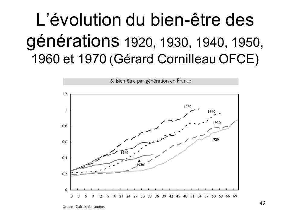49 Lévolution du bien-être des générations 1920, 1930, 1940, 1950, 1960 et 1970 ( Gérard Cornilleau OFCE)