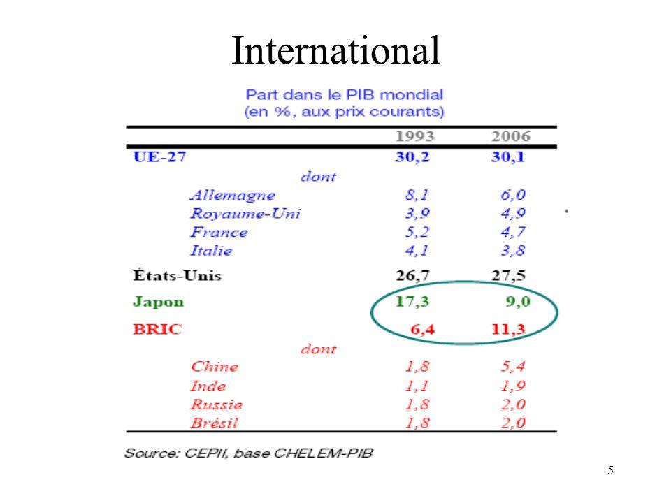 16 Balance commerciale France avec UE à 25 en millions deuros
