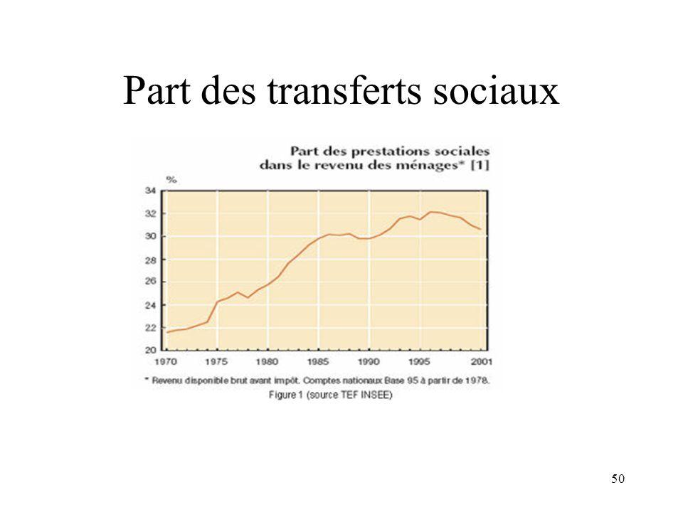 50 Part des transferts sociaux
