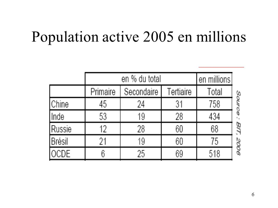 6 Population active 2005 en millions