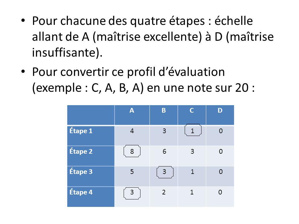 Pour chacune des quatre étapes : échelle allant de A (maîtrise excellente) à D (maîtrise insuffisante). Pour convertir ce profil dévaluation (exemple
