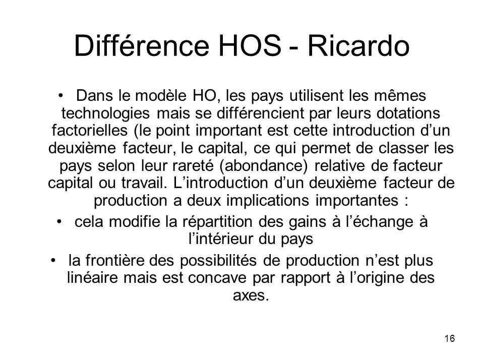 16 Différence HOS - Ricardo Dans le modèle HO, les pays utilisent les mêmes technologies mais se différencient par leurs dotations factorielles (le po