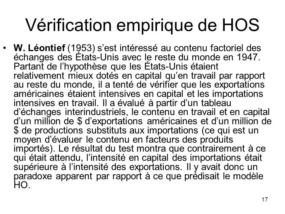 17 Vérification empirique de HOS W. Léontief (1953) sest intéressé au contenu factoriel des échanges des États-Unis avec le reste du monde en 1947. Pa