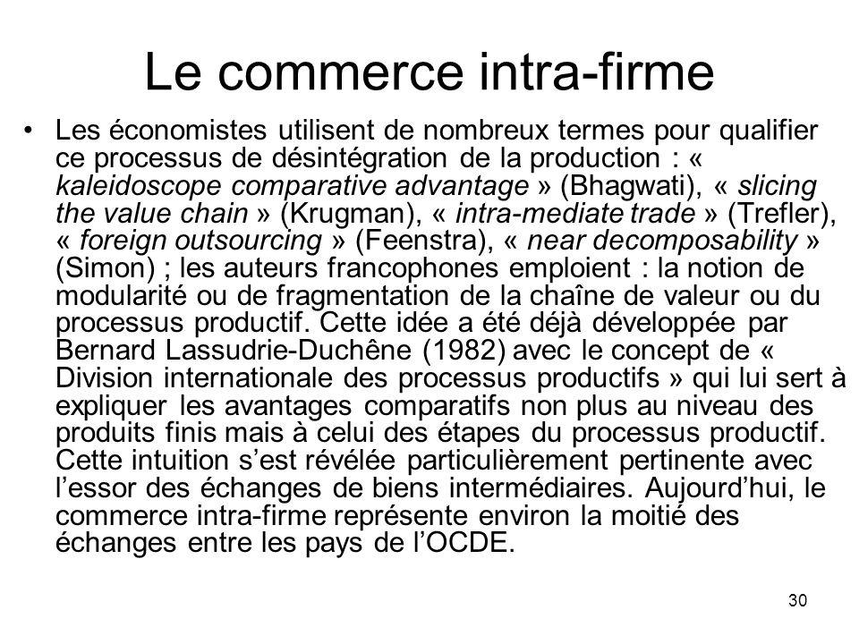 30 Le commerce intra-firme Les économistes utilisent de nombreux termes pour qualifier ce processus de désintégration de la production : « kaleidoscop