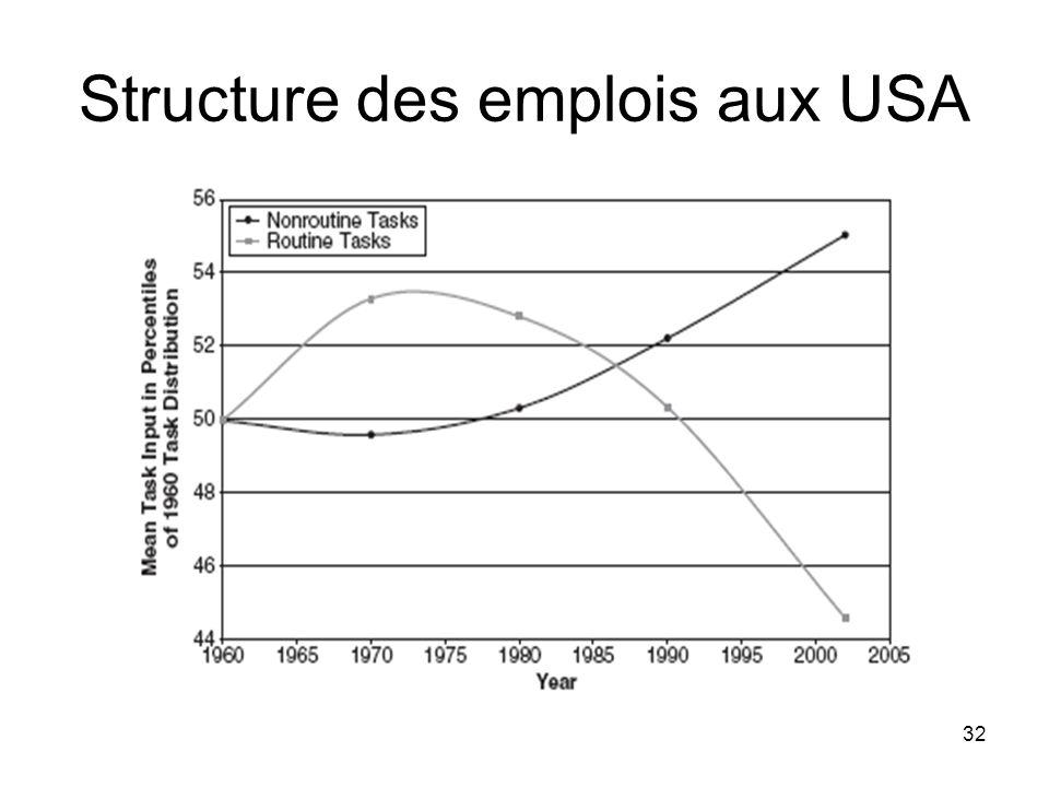32 Structure des emplois aux USA