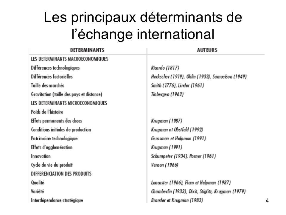 4 Les principaux déterminants de léchange international