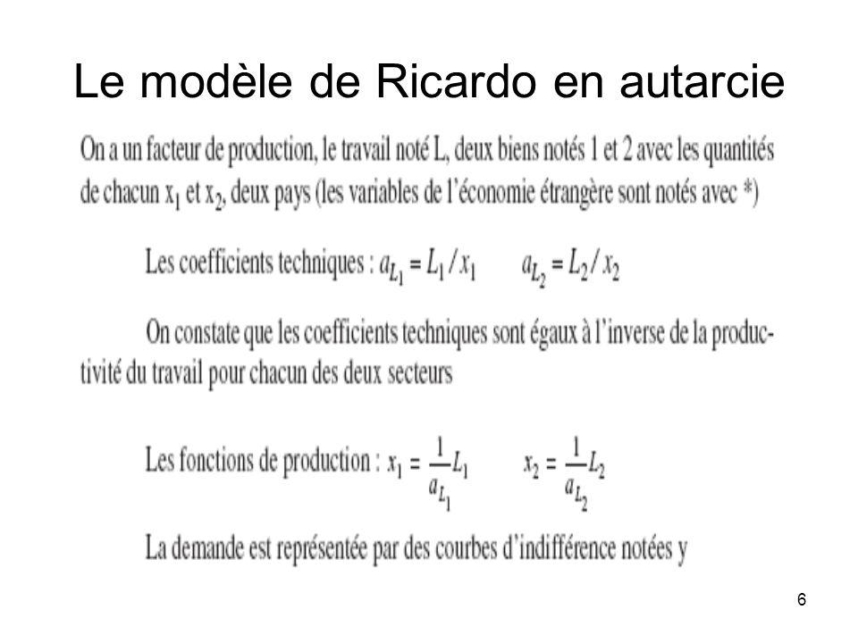 6 Le modèle de Ricardo en autarcie