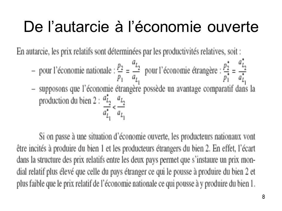 9 Léquilibre en économie ouverte