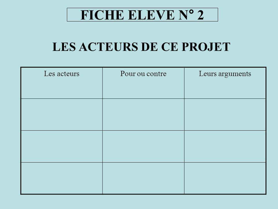 LES ACTEURS DE CE PROJET Les acteursPour ou contreLeurs arguments FICHE ELEVE N° 2