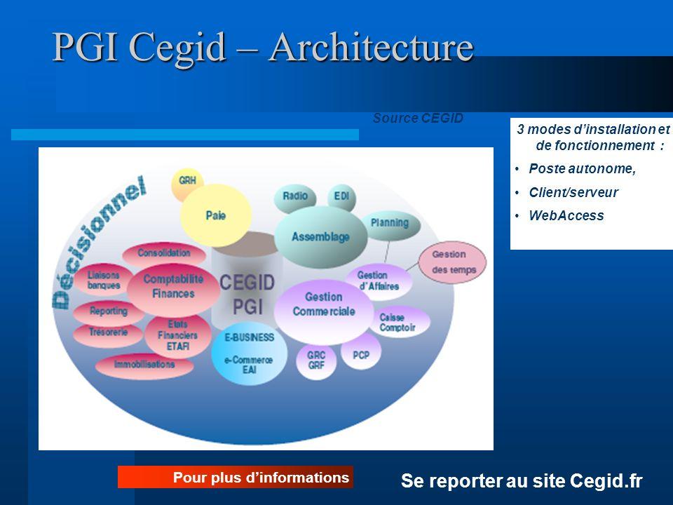 PGI Cegid – Architecture Pour plus dinformations Se reporter au site Cegid.fr Source CEGID 3 modes dinstallation et de fonctionnement : Poste autonome