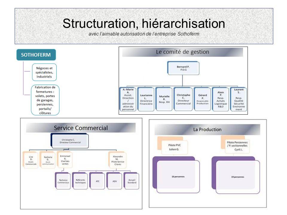 Structuration, hiérarchisation avec laimable autorisation de lentreprise Sothoferm Le comité de gestion