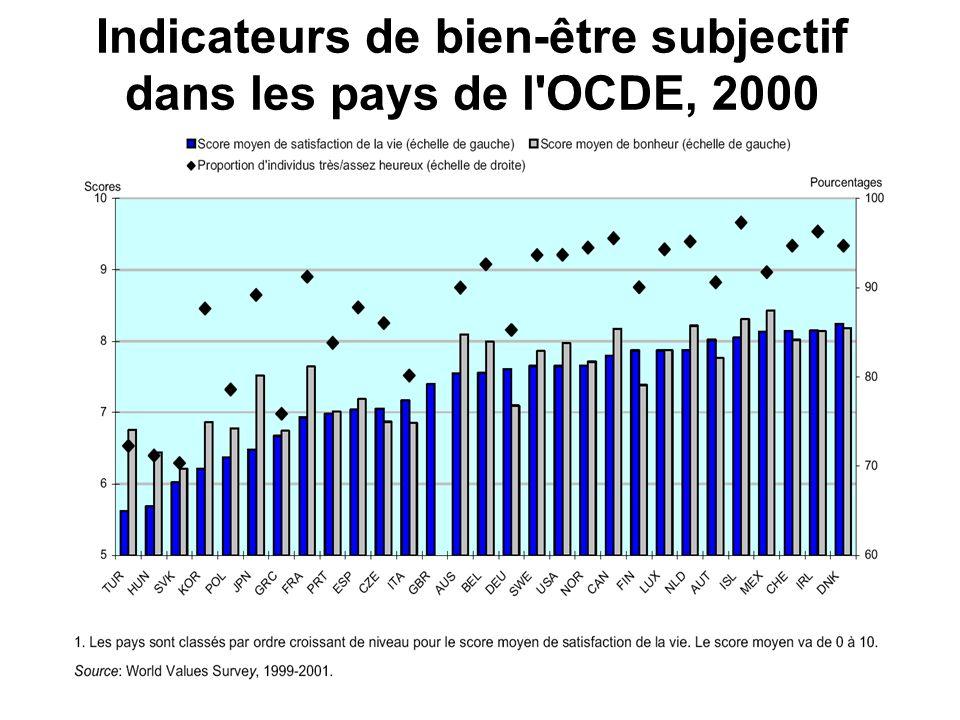 11 Indicateurs de bien-être subjectif dans les pays de l'OCDE, 2000