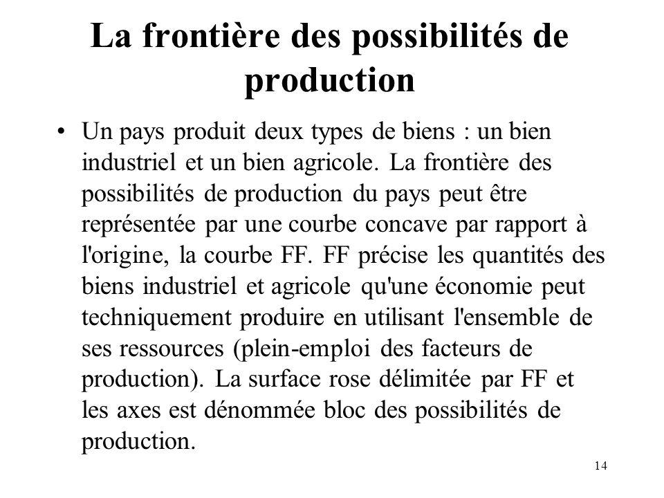 14 La frontière des possibilités de production Un pays produit deux types de biens : un bien industriel et un bien agricole. La frontière des possibil