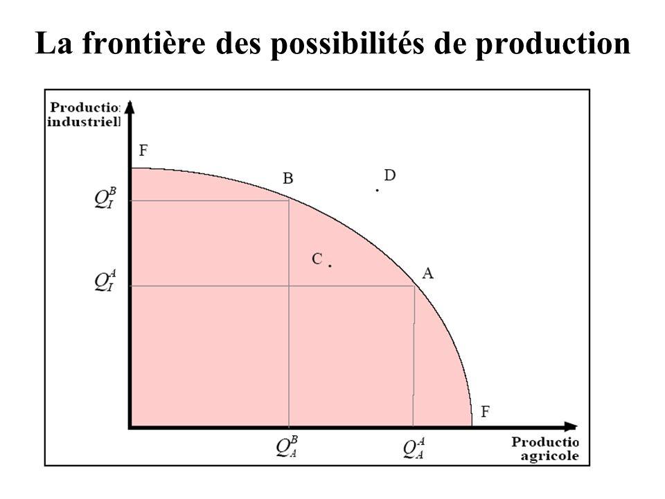 15 La frontière des possibilités de production