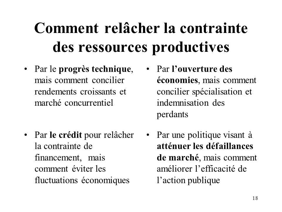 18 Comment relâcher la contrainte des ressources productives Par le progrès technique, mais comment concilier rendements croissants et marché concurre