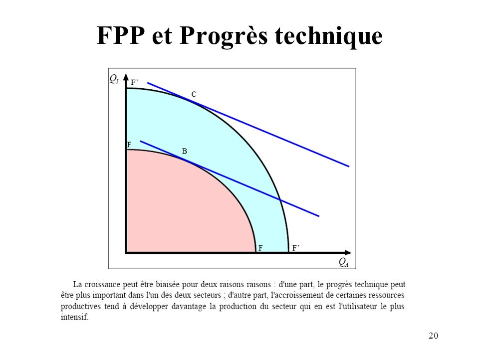 20 FPP et Progrès technique
