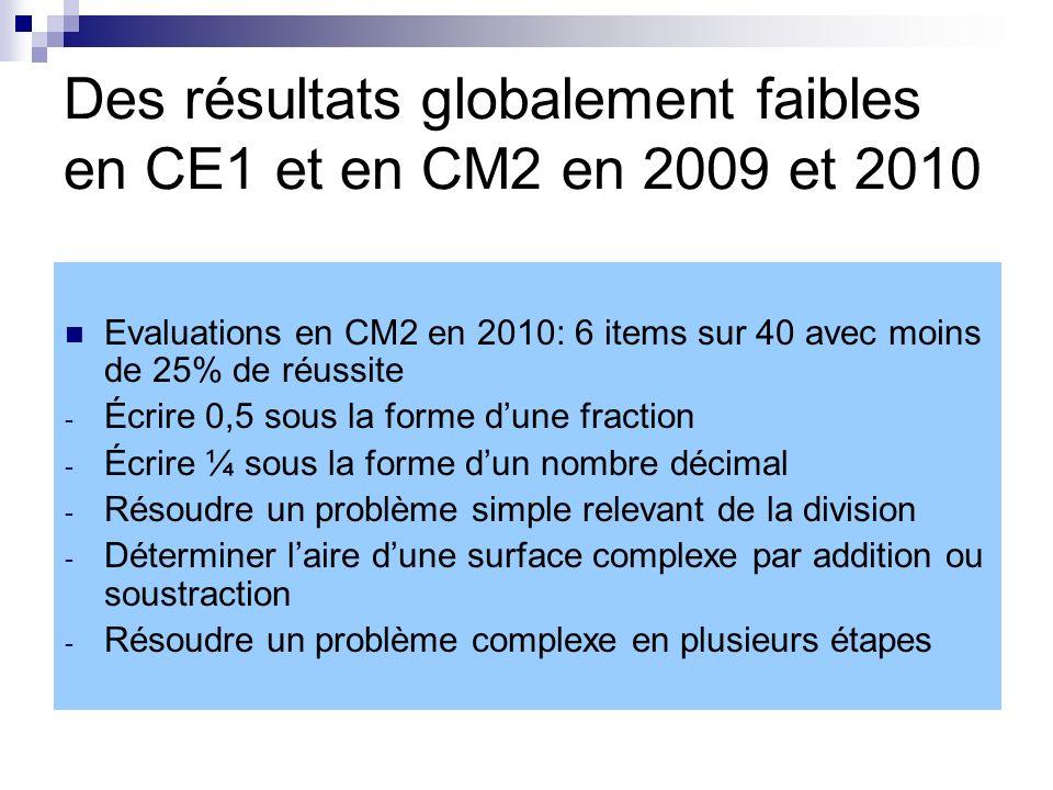 Des résultats globalement faibles en CE1 et en CM2 en 2009 et 2010 Evaluations en CM2 en 2010: 6 items sur 40 avec moins de 25% de réussite - Écrire 0,5 sous la forme dune fraction - Écrire ¼ sous la forme dun nombre décimal - Résoudre un problème simple relevant de la division - Déterminer laire dune surface complexe par addition ou soustraction - Résoudre un problème complexe en plusieurs étapes