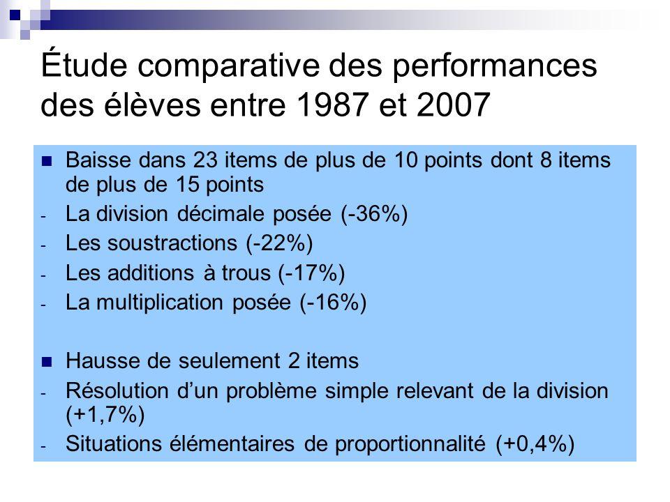 Étude comparative des performances des élèves entre 1987 et 2007 Baisse dans 23 items de plus de 10 points dont 8 items de plus de 15 points - La division décimale posée (-36%) - Les soustractions (-22%) - Les additions à trous (-17%) - La multiplication posée (-16%) Hausse de seulement 2 items - Résolution dun problème simple relevant de la division (+1,7%) - Situations élémentaires de proportionnalité (+0,4%)