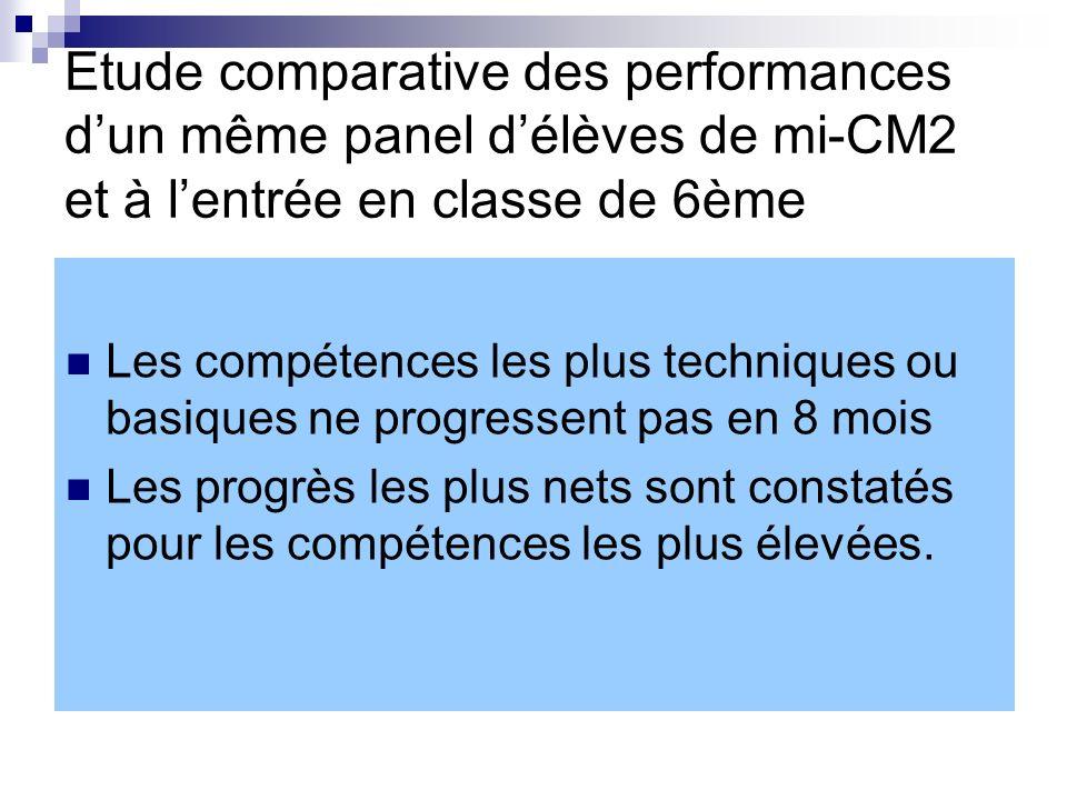 Etude comparative des performances dun même panel délèves de mi-CM2 et à lentrée en classe de 6ème Les compétences les plus techniques ou basiques ne progressent pas en 8 mois Les progrès les plus nets sont constatés pour les compétences les plus élevées.