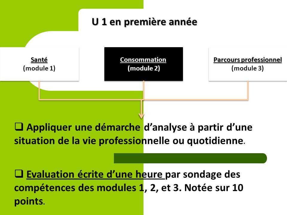 U 1 en première année Santé (module 1)Santé Parcours professionnel (module 3) Parcours professionnel (module 3)Consommation (module 2)Consommation Appliquer une démarche danalyse à partir dune situation de la vie professionnelle ou quotidienne.