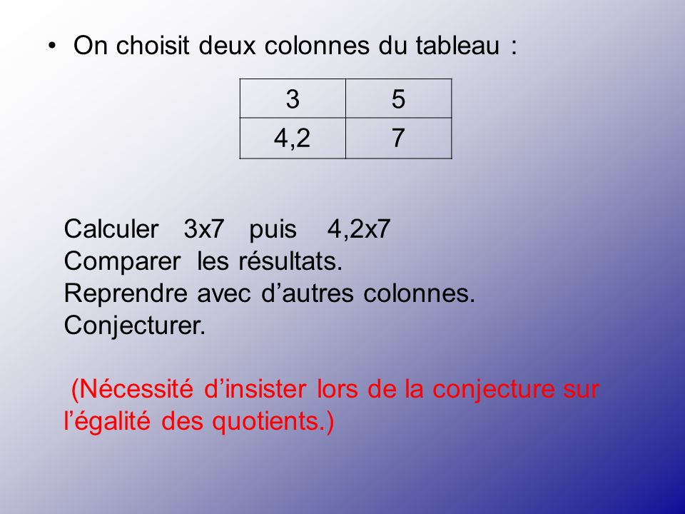 On choisit deux colonnes du tableau : 35 4,27 Calculer 3x7 puis 4,2x7 Comparer les résultats. Reprendre avec dautres colonnes. Conjecturer. (Nécessité